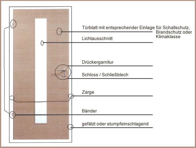 Türen und Fenstereinabu vom Holzmeister schmidt GmbH in Auma